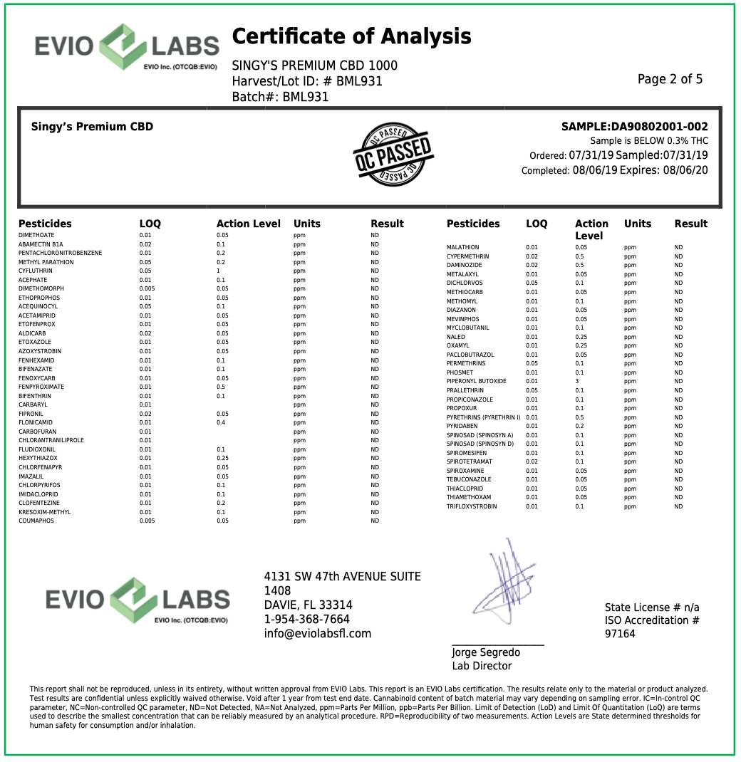 Pesticide analysis CBD lab test